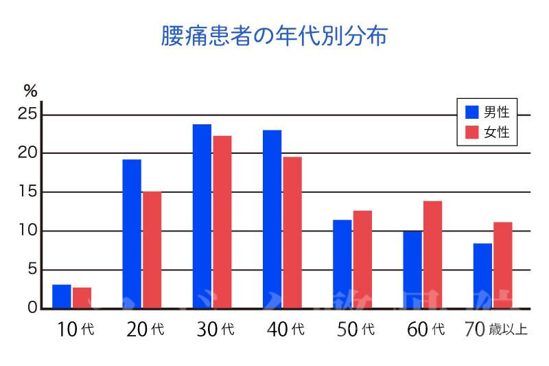腰痛患者の年代別分布